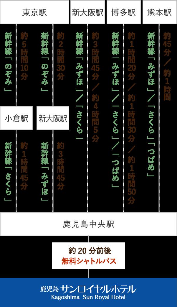 駅 鹿児島 時刻 表 中央